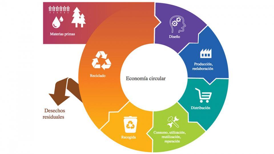 ecoindustria economia circula viladecans